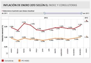 inflacion-indec-2012-2013