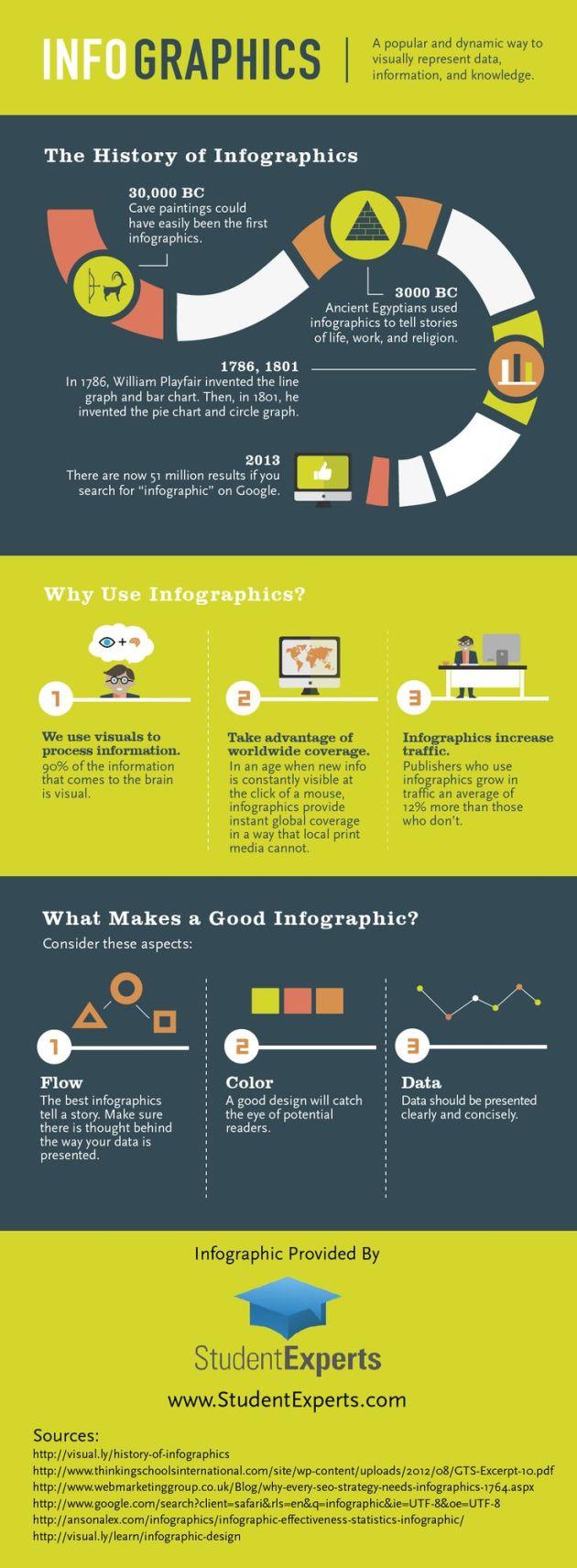 historia de las infografias