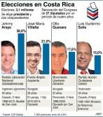 Encuestas preliminares daban a Solís en el cuarto lugar