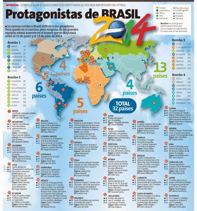 Credito: Infografias del Perú
